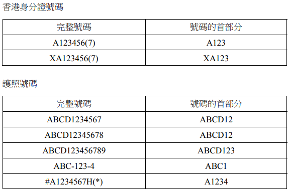 香港身份证号码及护照号码